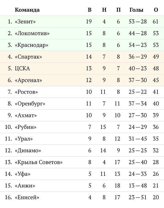 Три турнирных интриги перед завершением чемпионата России Спорт